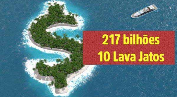217 bilhões foram sonegados no Brasil em dois anos, o equivalente a 10 Lava Jatos