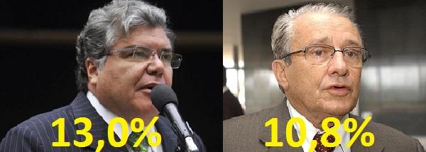 MARANHÃO –Sarney Filho e Zé Reinaldo lideram pesquisa para o Senado.