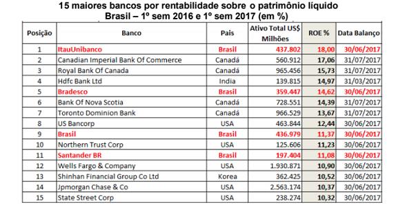 Graças a perdão de Temer, Itaú foi o banco que mais lucrou no mundo inteiro em 2017
